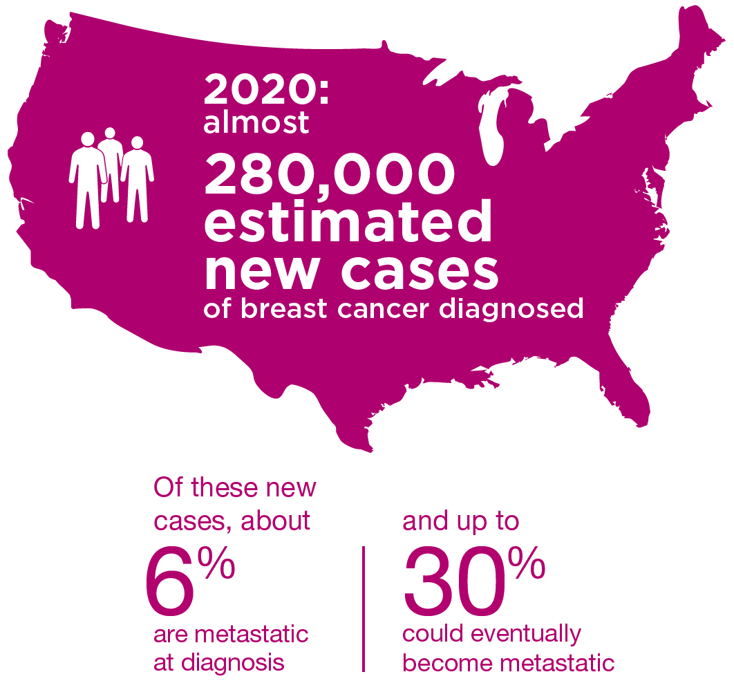 New cases of metastatic breast cancer diagnosed