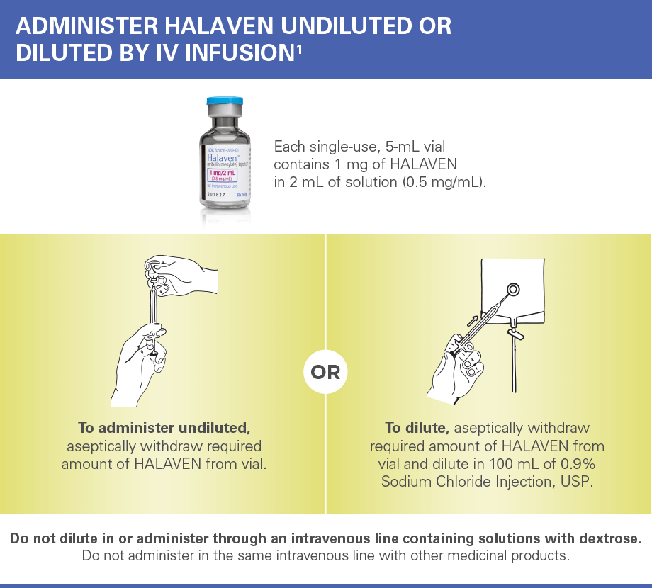 Administration of HALAVEN IV infusion