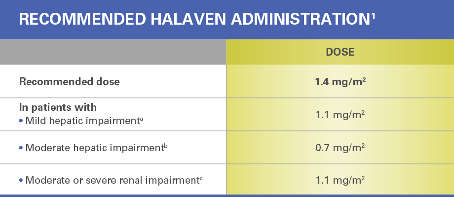 Recommended HALAVEN administration. Recommended dose: 1.4 mg/m2. Recommended dose in patients with mild hepatic impairment: 1.1 mg/m2. Recommended dose in patients with moderate hepatic impairment: 0.7 mg/m2. Recommended dose in patients with moderate or severe renal impairment: 1.1 mg/m2.