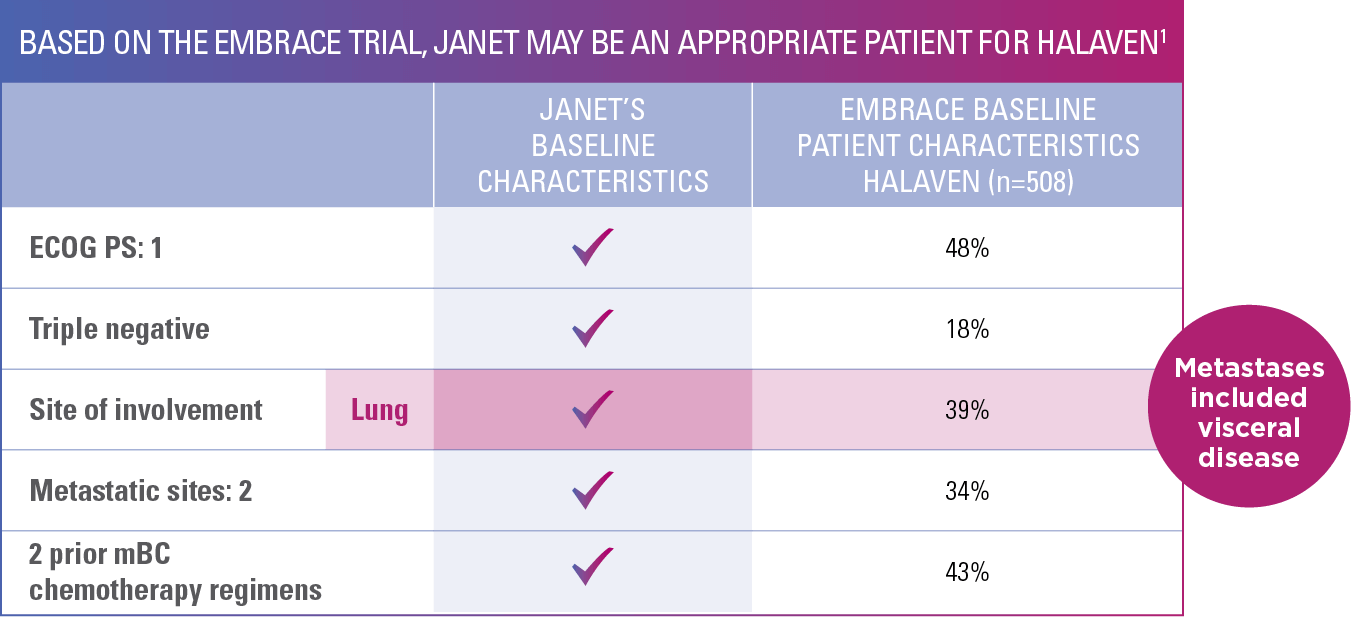 janet's appropriate patient chart