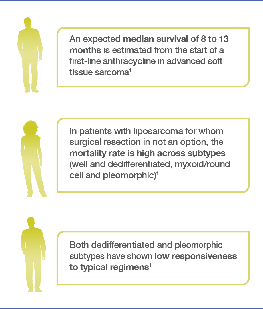 Increasing overall survival has been challenging in patients with soft tissue sarcomas