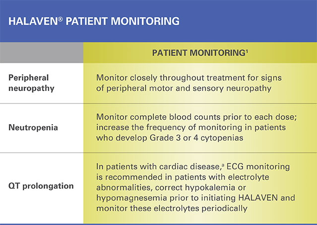 HALAVEN patient monitoring for peripheral neuropathy, neutropenia, and QT prolongation