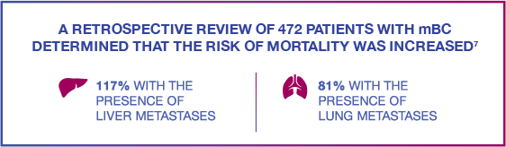 Retrospective review of 472 patients with metastatic breast cancer determined that the risk of mortality was increased
