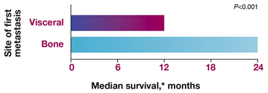survival by site of first metastasis