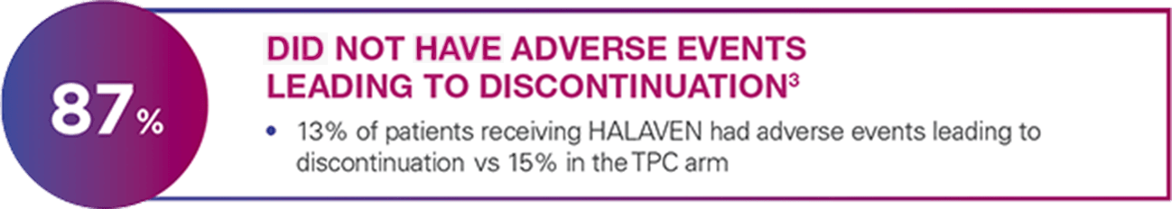 87% Did not have Adverse Events Leading to Discontinuation